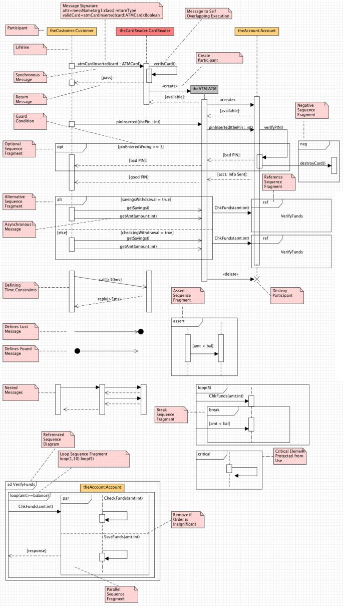 Sequence-Diagram
