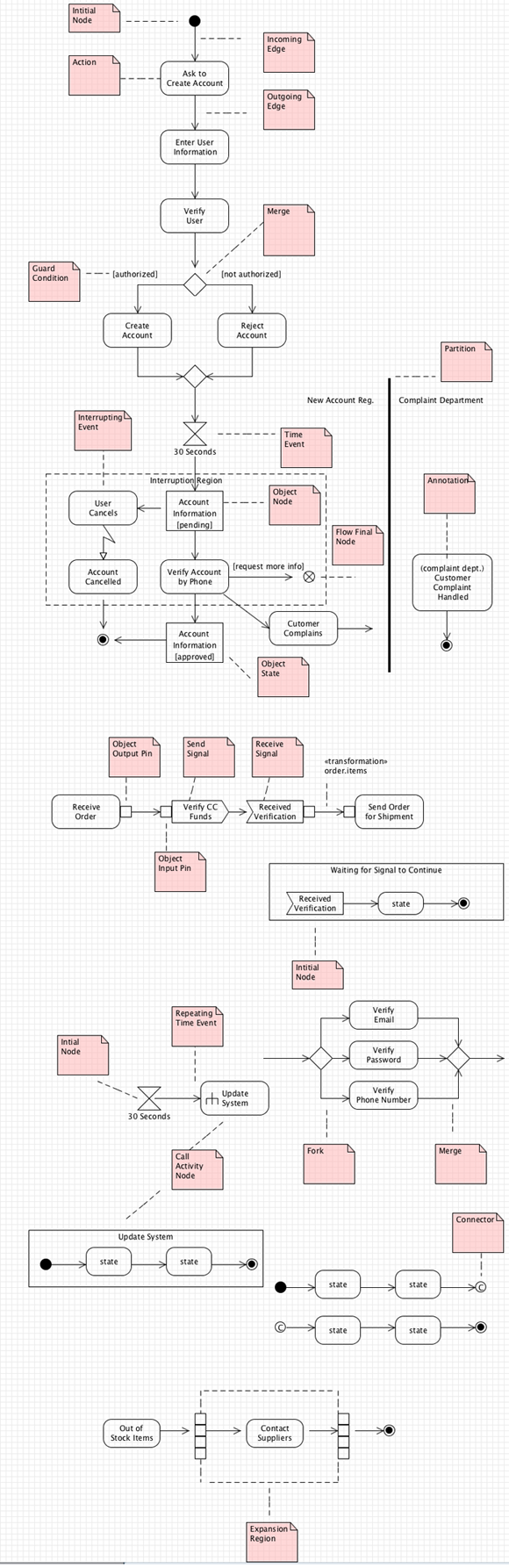 UML-Activity-Diagram