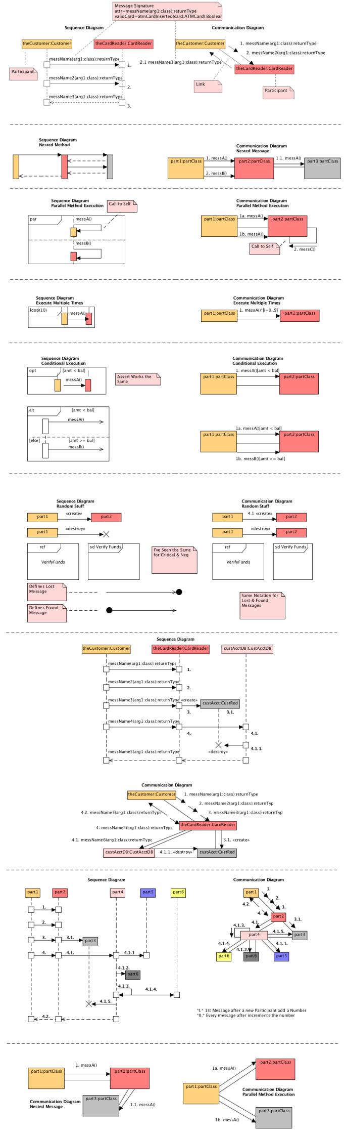 UML-Communication-Diagram1